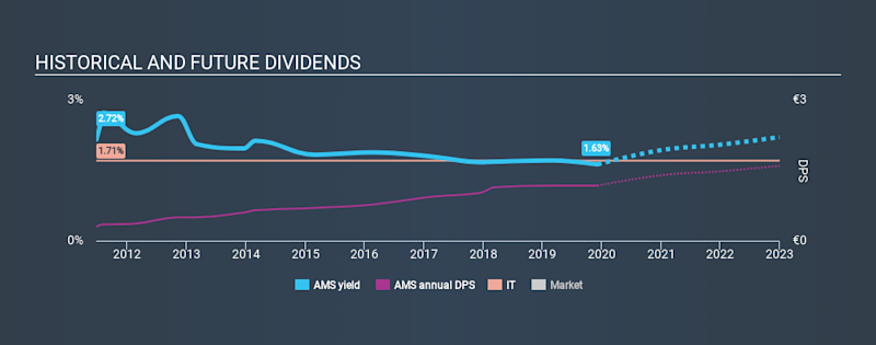 BME:AMS Historical Dividend Yield, December 5th 2019