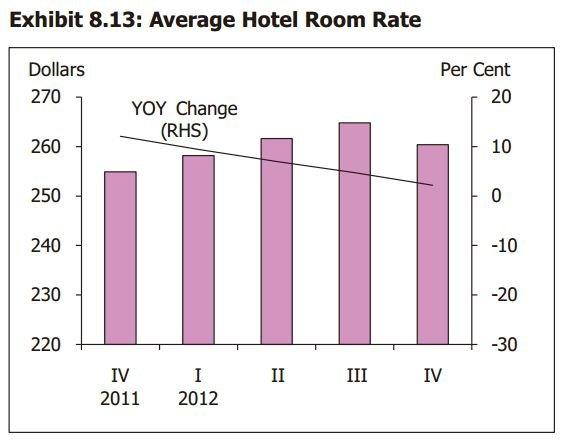Chart of the Day: Hotel occupancy rate dips to just 86%