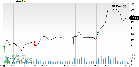Tenneco Inc. Price and EPS Surprise