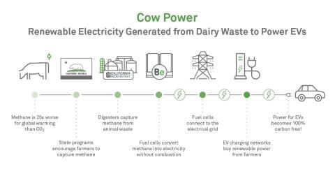 CalBio and Bloom Energy to Generate Renewable Electricity From Dairy Waste