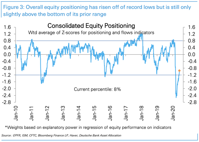Investors are still historically underweight equities despite the market's huge rally off the low in March. (Source: Deutsche Bank)