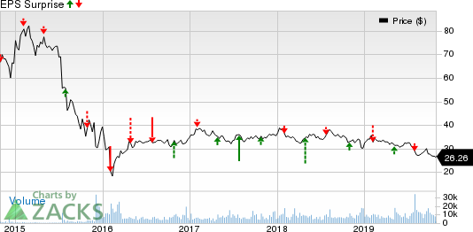 MPLX LP Price and EPS Surprise