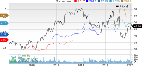 Berry Global Group, Inc. Price and Consensus