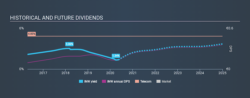 BIT:INW Historical Dividend Yield May 13th 2020