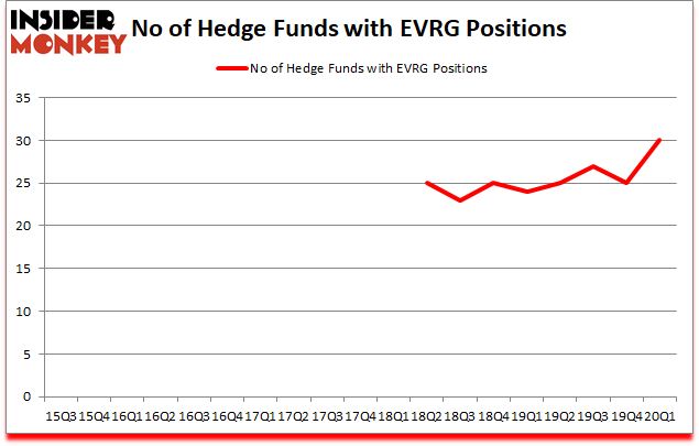 Is EVRG A Good Stock To Buy?
