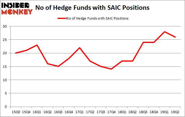 No of Hedge Funds with SAIC Positions