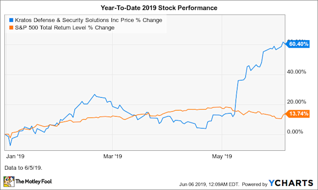 Why Kratos Defense Stock Soared 39% in May