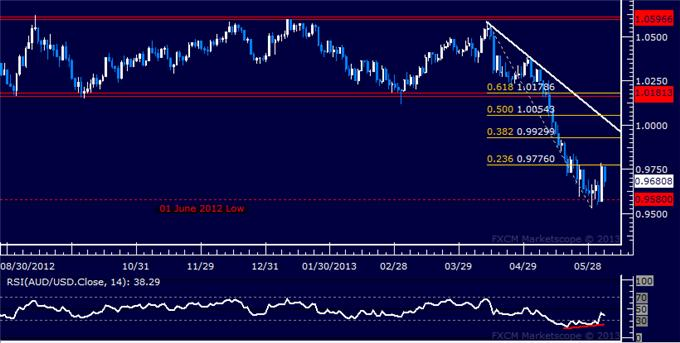 Forex_AUDUSD_Technical_Analysis_06.04.2013_body_Picture_5.png, AUD/USD Technical Analysis 06.04.2013