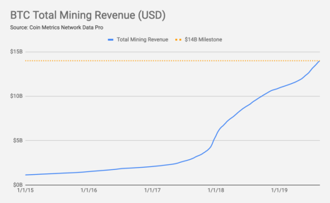 A rising Bitcoin price has been a boon for miners. Photo Credit: Coin Metrics.
