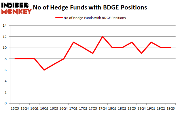 Is BDGE A Good Stock To Buy?