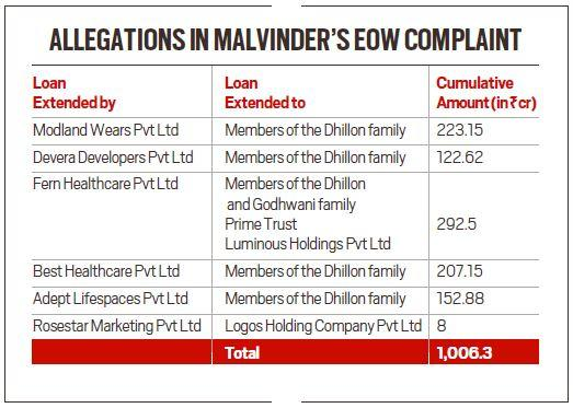 Malvinder and Shivinder Singh and the 'missing' funds of a billion-dollar empire