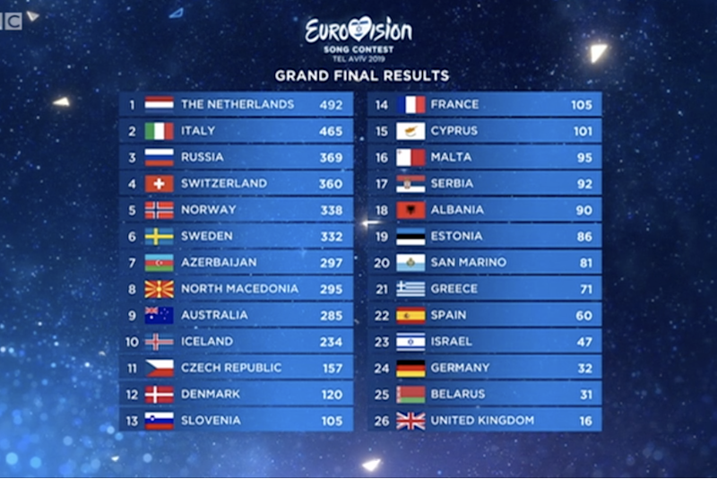 Eurovision 2019: The Netherlands crowned winner with Arcade after success in Tel Aviv as UK finish bottom