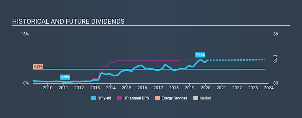 NYSE:HP Historical Dividend Yield, February 3rd 2020