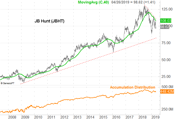 Stocks to Sell: J B Hunt Transport Services (JBHT)