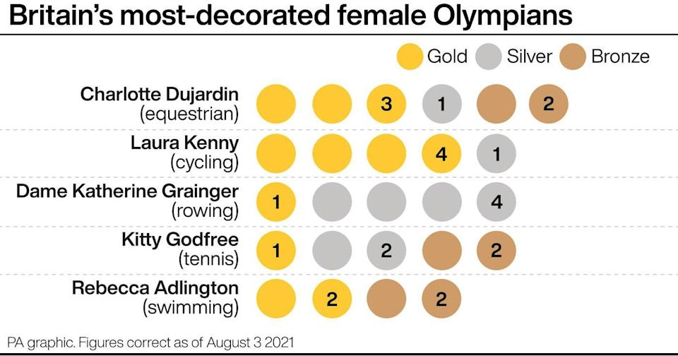 Britain's most decorated female Olympians (PA Graphic) (PA Graphics)