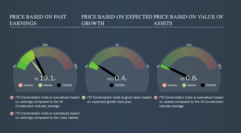 NSEI:ITDCEM Price Estimation Relative to Market, October 2nd 2019
