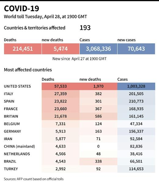 World toll of coronavirus infections and deaths as of April 28 at 1900 GMT (AFP Photo/Jonathan WALTER)
