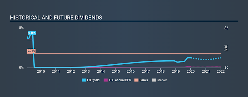 NYSE:FBP Historical Dividend Yield, December 31st 2019