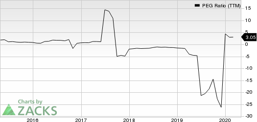 Teekay Tankers Ltd. PEG Ratio (TTM)