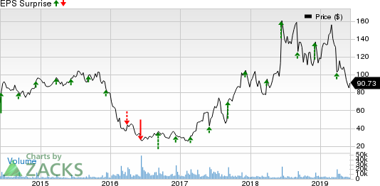 Restoration Hardware Holdings Inc. Price and EPS Surprise