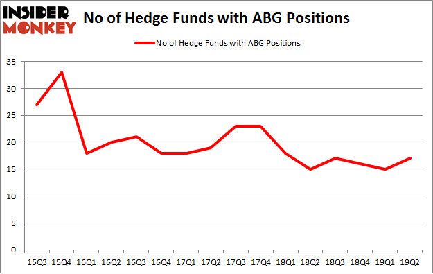 No of Hedge Funds with ABG Positions