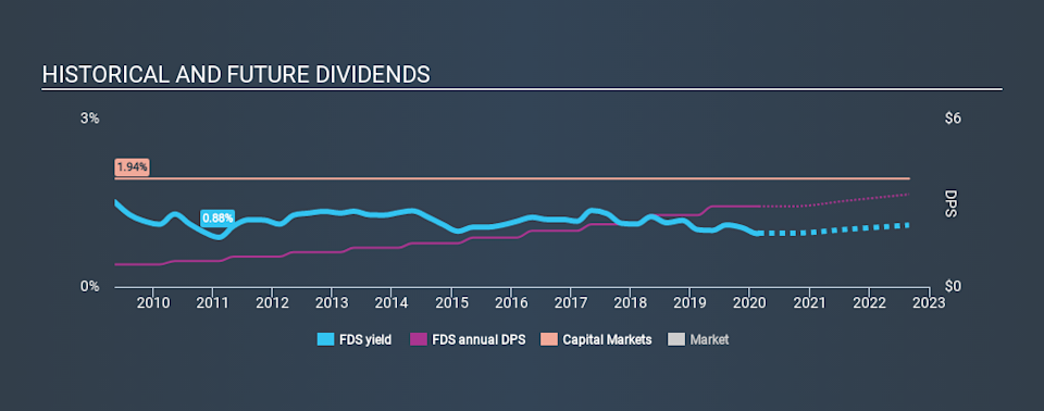 NYSE:FDS Historical Dividend Yield, February 24th 2020