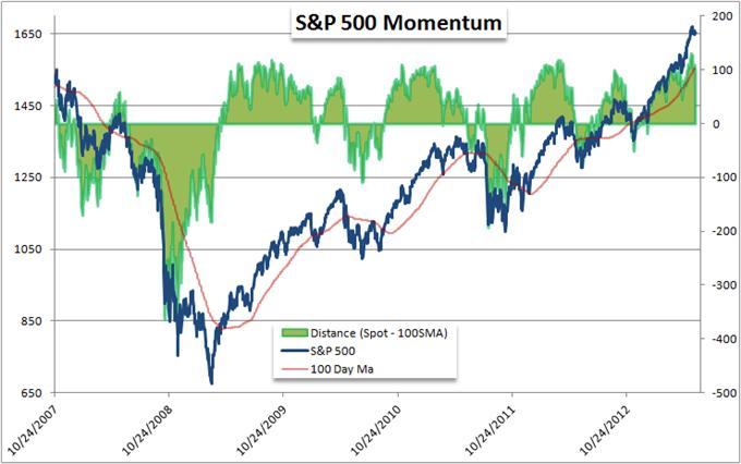 Which_is_More_Overbought_US_Dollar_or_SP_500_body_Picture_9.png, Which is More Overbought: US Dollar or S&P 500?