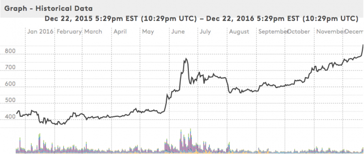 Bitcoin price in the past year, via Winklevoss Index