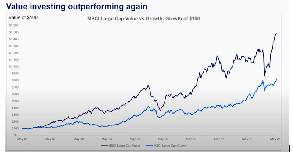 Value investing outperforming again. Source: Perpetual/supplied