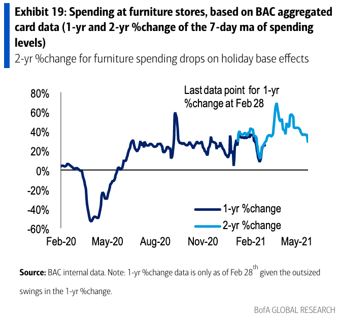 Consumer spending on home furnishing is still quite elevated but slowly moving back towards 2019 levels as the economy re-opens. (Source: Bank of America Global Research)