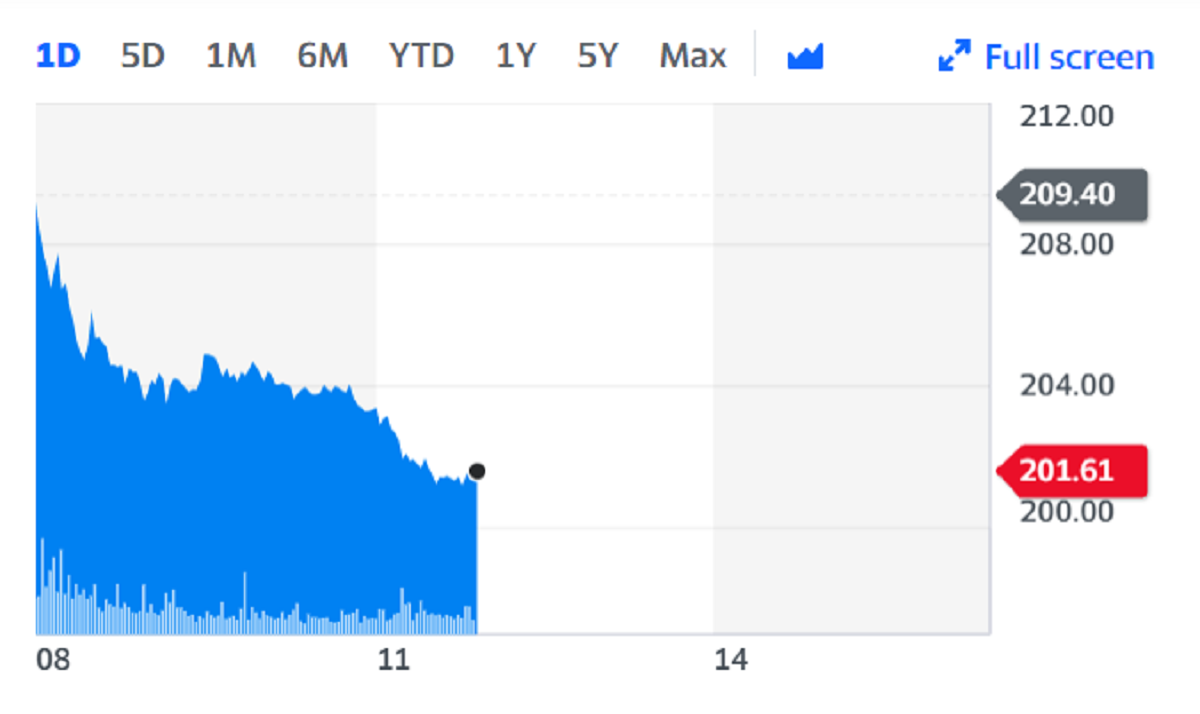 IAG fell almost 4% on the back of the news. Chart: Yahoo Finance
