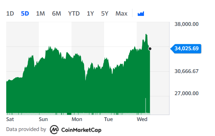 Bitcoin surged to an all-time high but remains volatile. Chart: Yahoo Finance UK