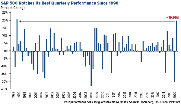 S&P 500 notches its best quarterly performance since 1998