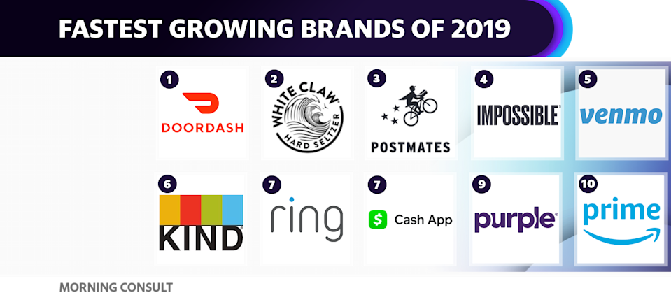 Food delivery companies Door Dash and Postmates both cracked the list of the fastest growing brands, as measured by data firm Morning Consult.
