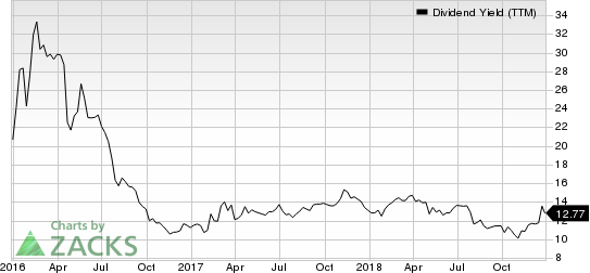 CONSOL Coal Resources LP Dividend Yield (TTM)