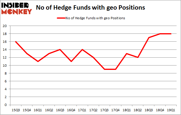 No of Hedge Funds with GEO Positions