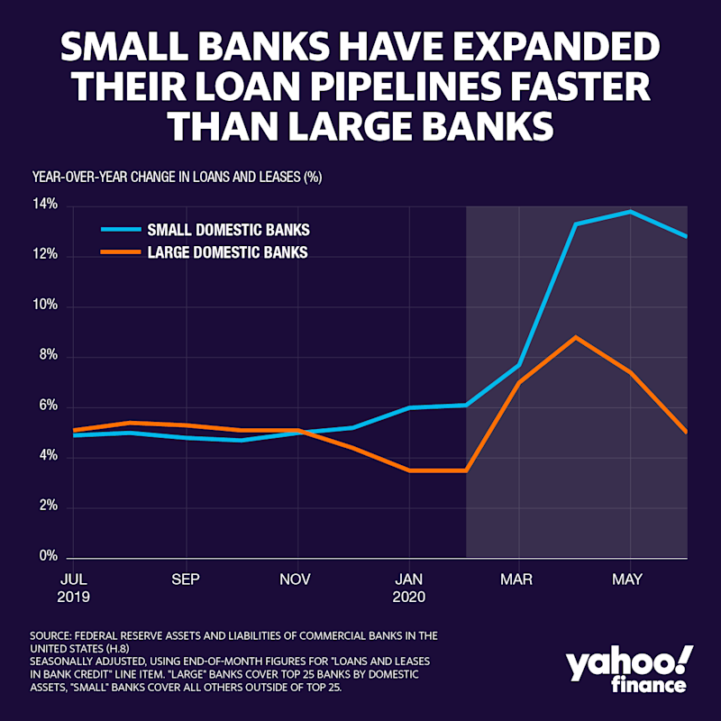 Data from the Federal Reserve's H.8 release shows that small domestic banks (those outside of the top 25) have expanded their pipeline on a year-over-year basis at larger magnitudes than the top 25 banks by total assets. (Credit: David Foster / Yahoo Finance)