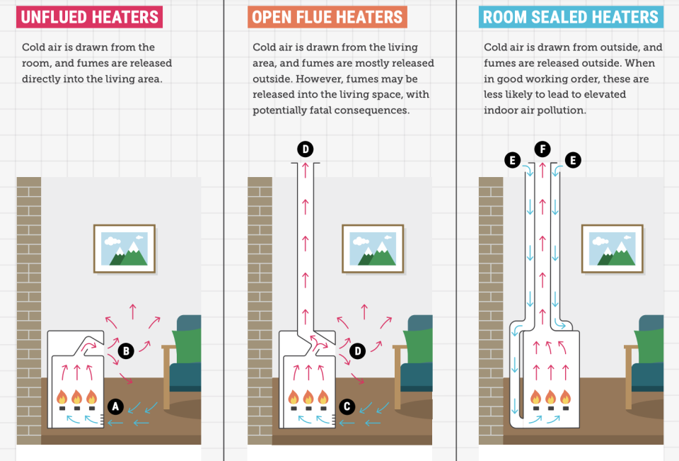A graphic shows a number of different heaters.
