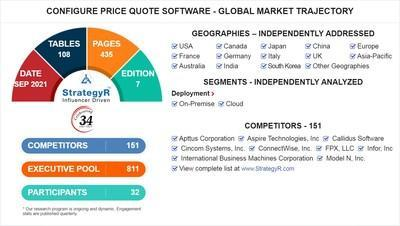 Global Configure Price Quote Software Market