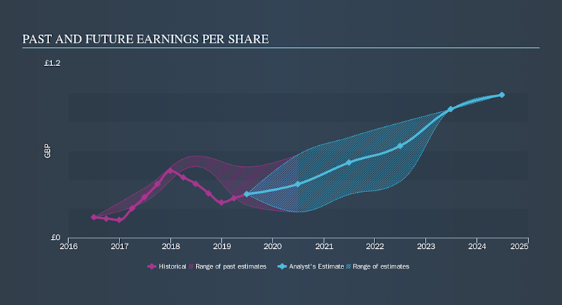 LSE:DPH Past and Future Earnings, November 19th 2019