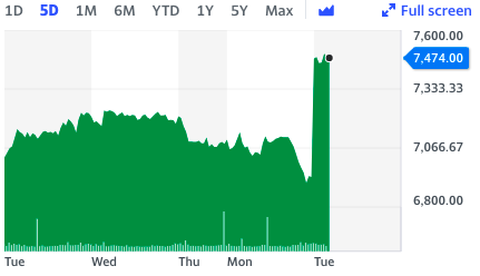 Stock rose 8% in early trade in London. Chart: Yahoo Finance