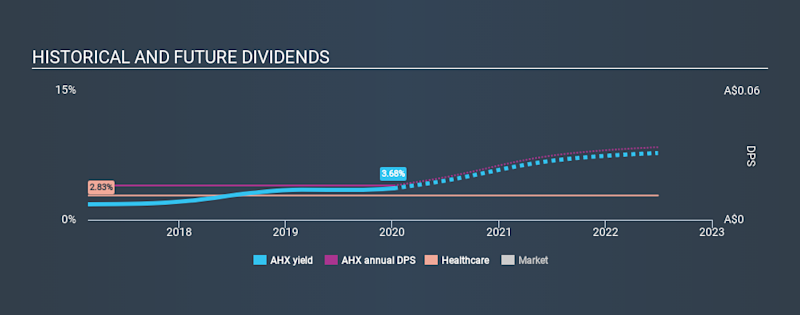 ASX:AHX Historical Dividend Yield, January 7th 2020