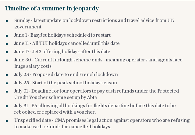 Timeline of a summer in jeopardy