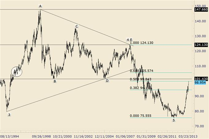 EURUSD_Possibly_Repeating_2010-2011_Trading_Pattern_body_usdjpy.png, EURUSD Possibly Repeating 2010-2011 Trading Pattern