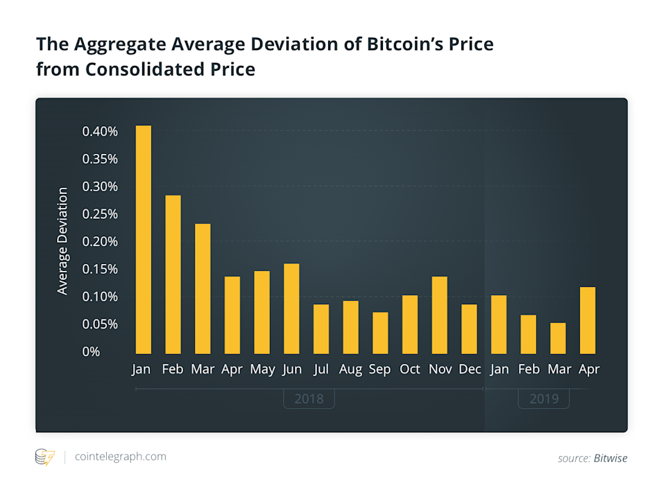 The Aggregate Average Deviation of Bitcoin's Price from Consolidated Price
