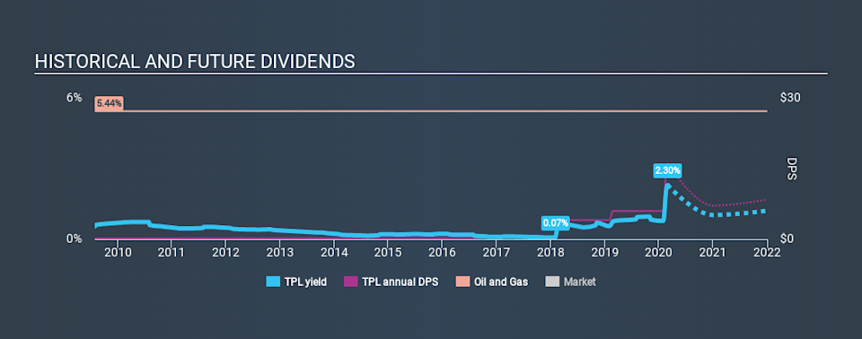 NYSE:TPL Historical Dividend Yield, March 1st 2020