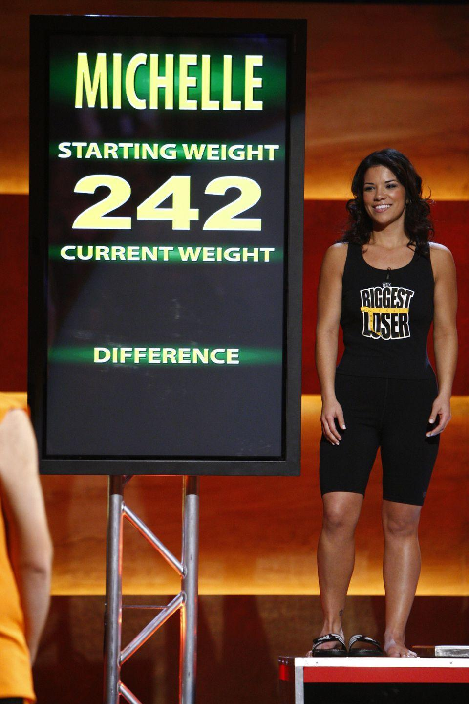 <p>Michelle weighed 242 pounds at the beginning of the show and ended up at 132 pounds. That was enough to help her clinch the season 6 <em>The Biggest Loser</em> title.</p>