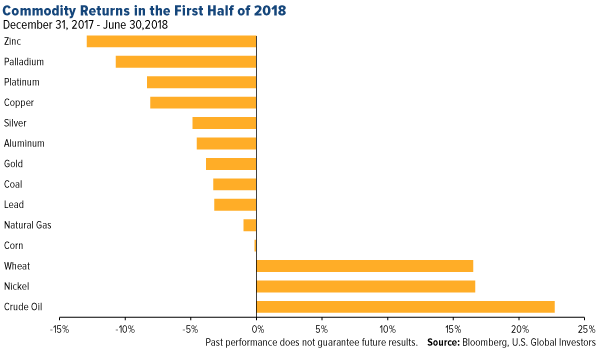 commodity returns in the first half of 2018