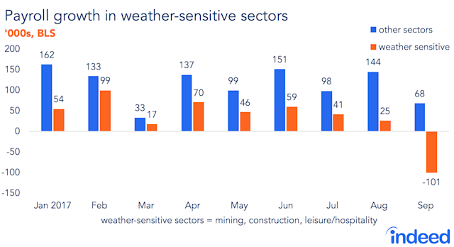 Sectors less sensitive to the impacts from Hurricanes Irma and Harvey actually saw job gains in September. (Source: Indeed)
