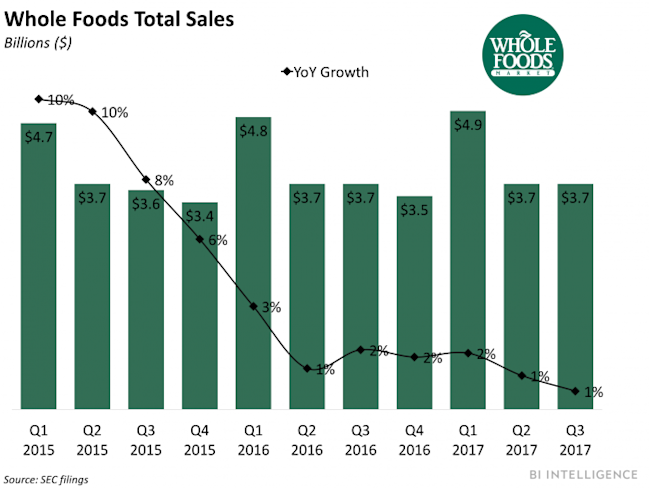 Whole Foods Sales Soar On Amazon Bussines Insider